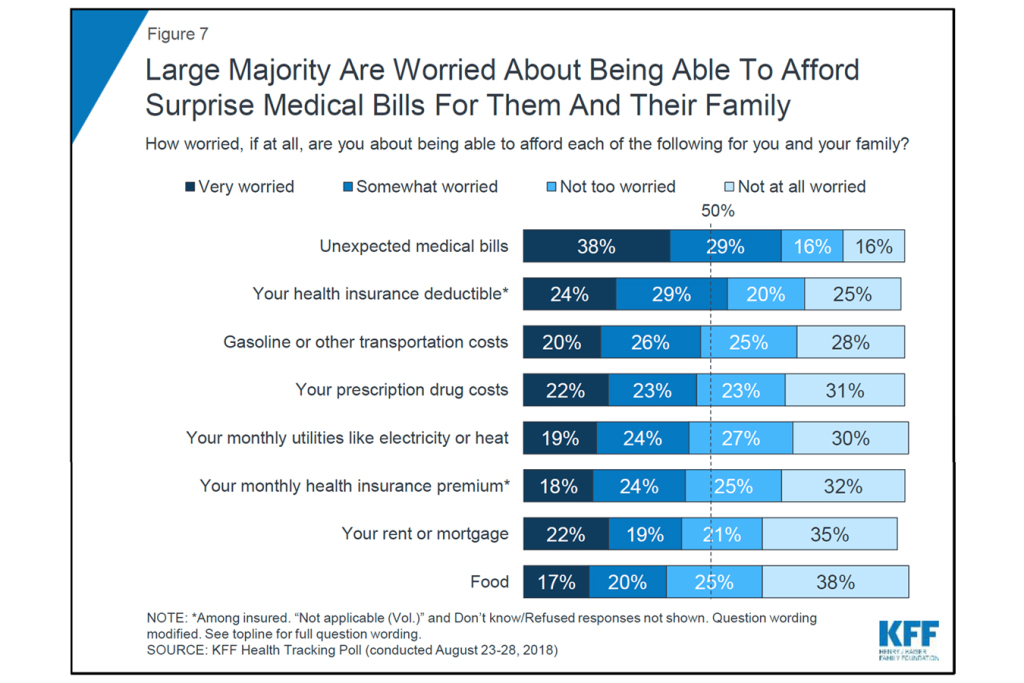Surprise Medical Bills Are What Americans Fear Most In Paying For
