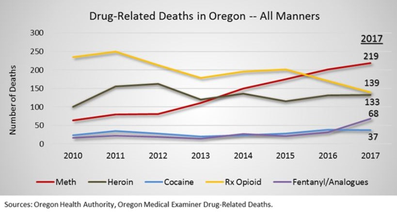 Amid Opioid Epidemic States Experiment With Recovery High >> Special Report Oregon S Meth Epidemic Surges Amid Focus On Opioids