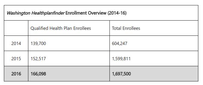 Washington Healthplanfinder Sees Jump In Enrollment State